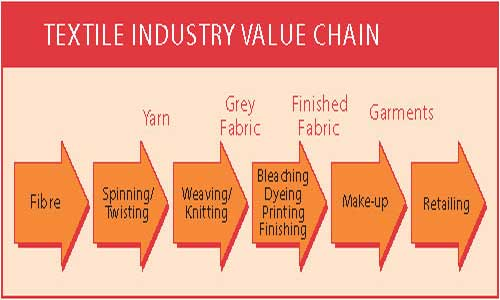Bangladesh must upgrade textile value chain