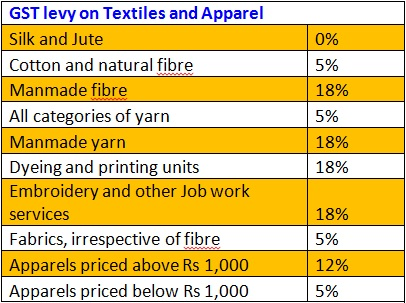 Impact of GST on Yarn Textiles Processing and related sectors
