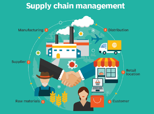 Digital transformation must to improve apparel sectors supply chain