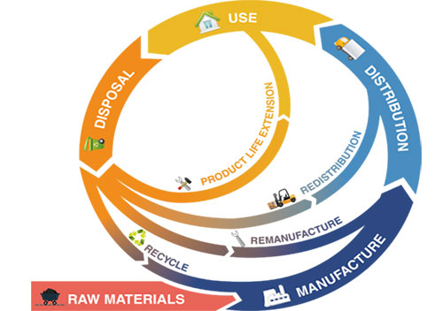 European Commission manifesto focuses on circular economy at the global level