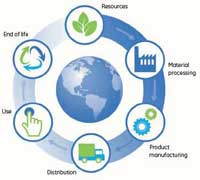 Life cycle assessment (LCA) to guide companies towards sustainability