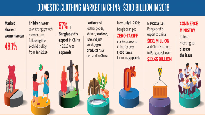 Duty free exports to China could boost Bangladesh's clothing sector
